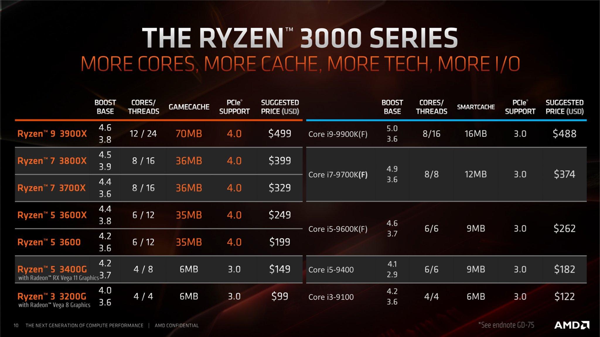 AMD-Ryzen-3000-APU-Lineup_1.jpg