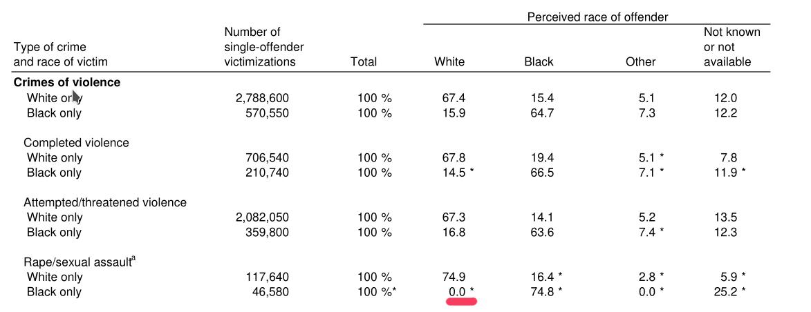 crime_stats_race_offender_victim.png