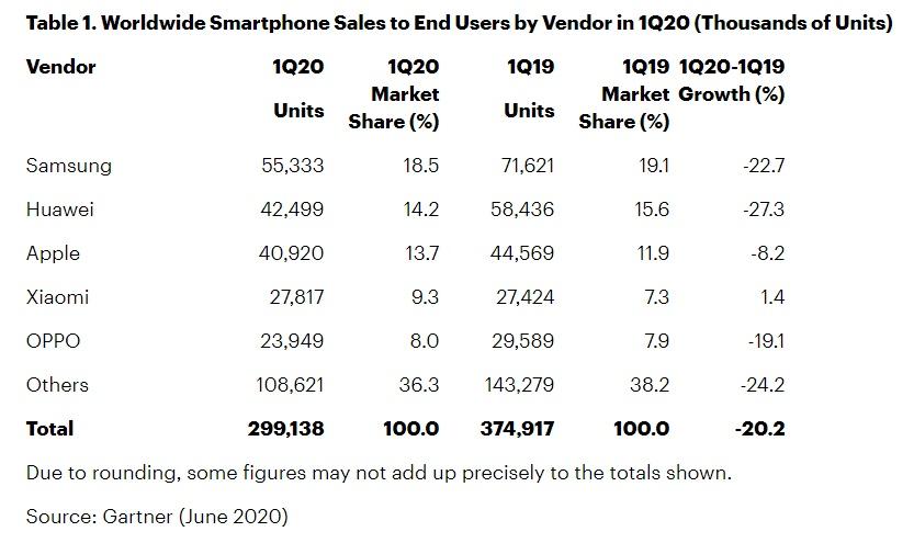 gartner-smartphonemarket-1q20.jpg