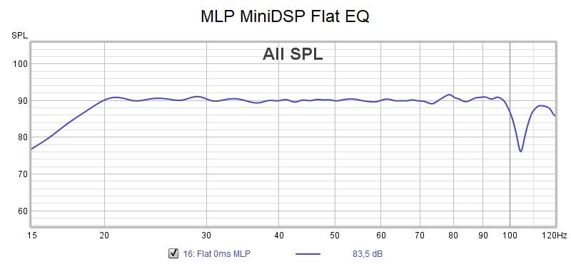 Minidsp Flat EQ dual subs.jpg