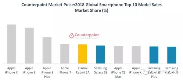 smartphones-top10-2018.jpg