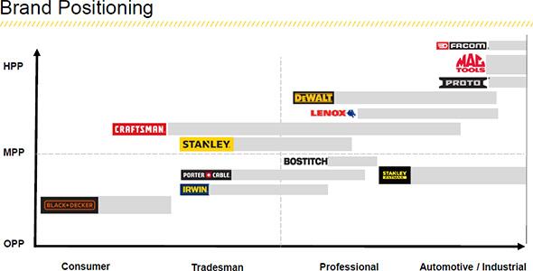 Stanley-Black-Decker-and-Craftsman-Tool-Brand-Positioning.jpg