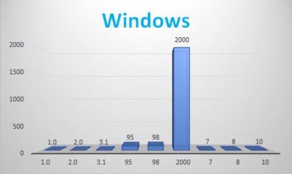 windows_chart_DdfrUNMU8AEpGPn.jpg